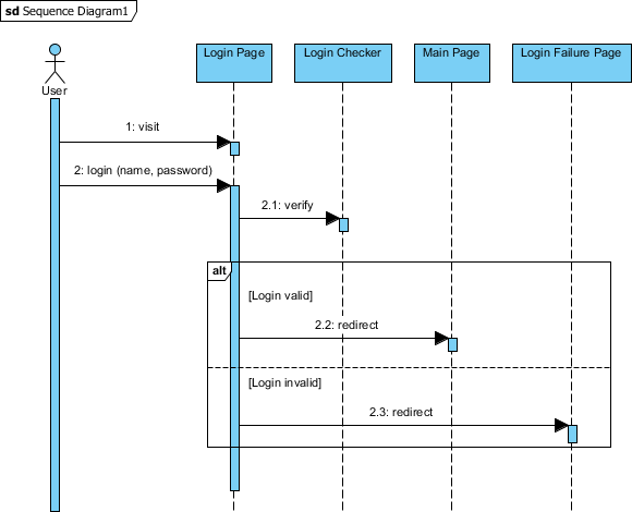 Simple sequence diagram