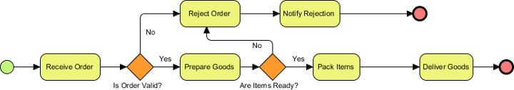diagram created