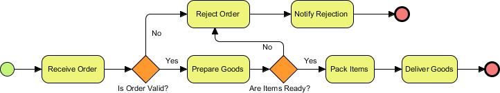 final business process diagram