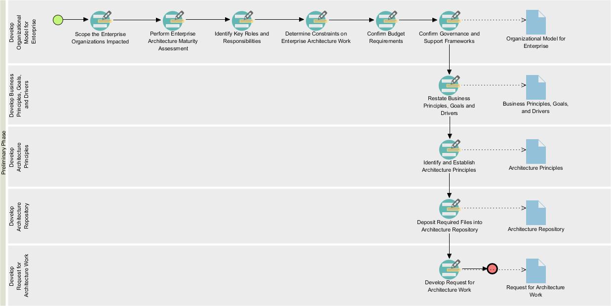 Preliminary phase process diagarm