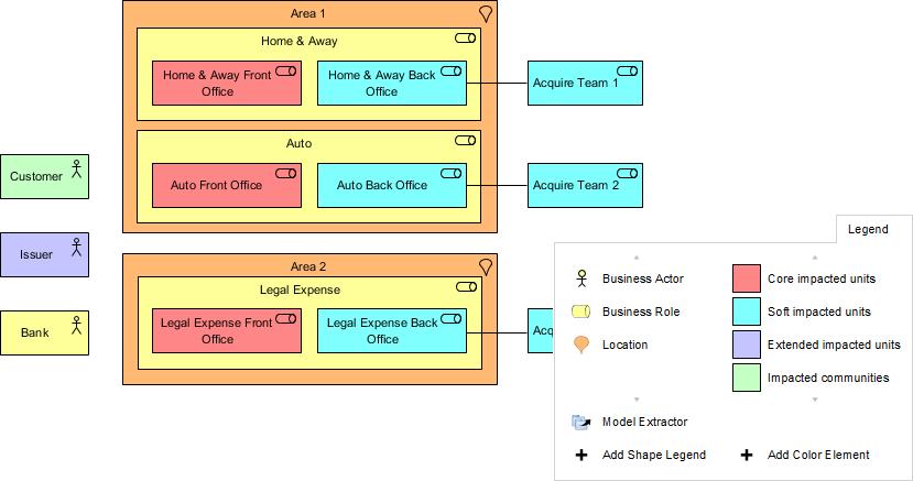 Organizations Impacted ArchiMate Diagram