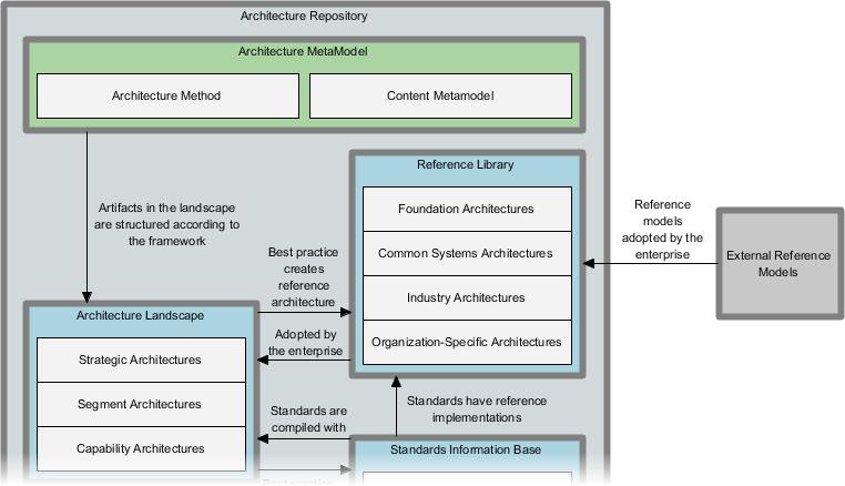 Architecture Repository