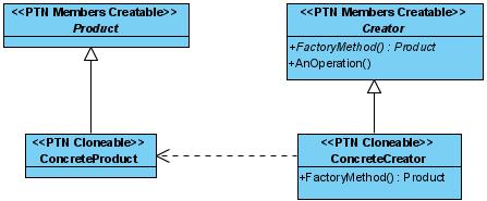 pattern modeled
