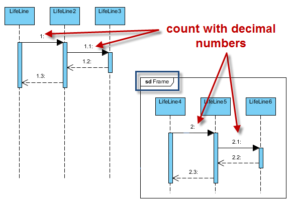 diagram based numbering (nested level)