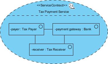complete service contract diagram