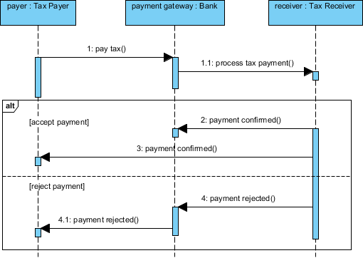complete sequence diagram