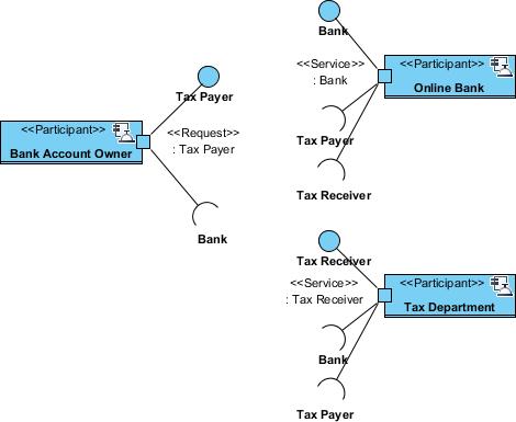 complete service participant diagram