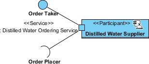 service port created