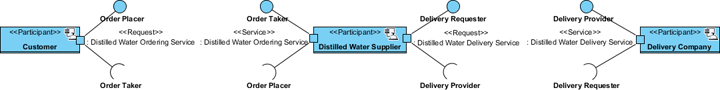 updated service participant diagram