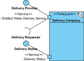 provided interface visualized