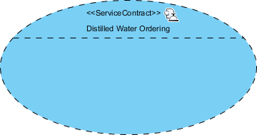 empty service contract created