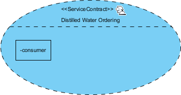 role added in service contract