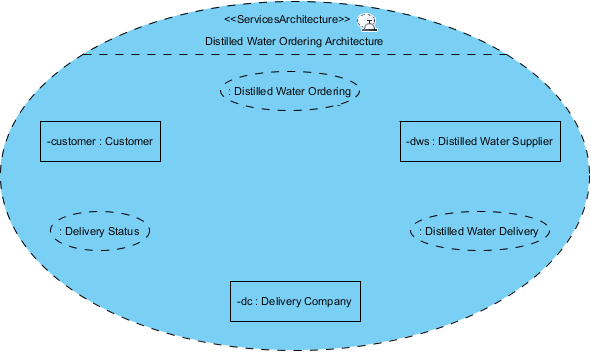 updated services architecture diagram