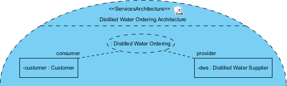 participant and service contract use connected
