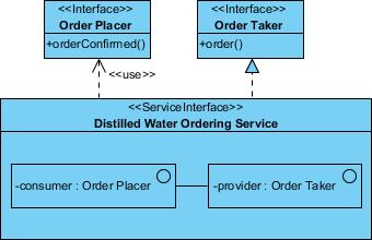 soaml service interface diagram