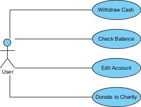 Simple ATM use case diagram