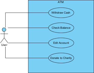 use case diagram restored